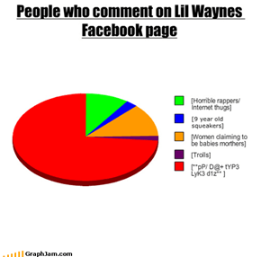 People who comment on Lil Waynes Facebook page