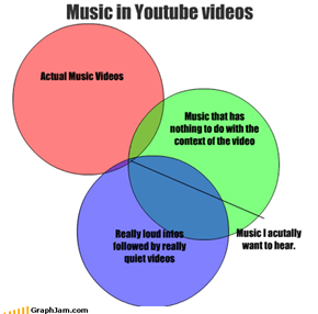Music in Youtube videos
