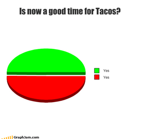 Is now a good time for Tacos?