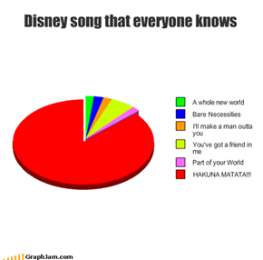 Disney song that everyone knows