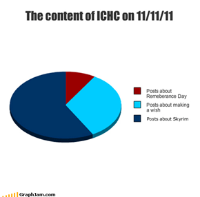 The content of ICHC on 11/11/11