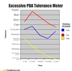 Excessive PDA Tolerance Meter