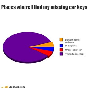 Places where I find my missing car keys