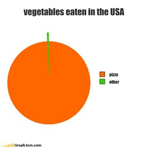 vegetables eaten in the USA