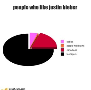 people who like justin bieber