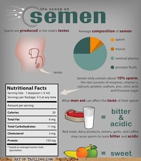 Guys, are you eating the right food?