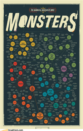 Monstrous Graph of Monsters
