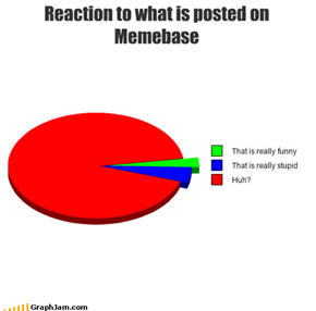 Reaction to what is posted on Memebase