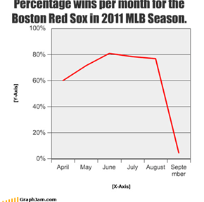 Percentage wins per month for the Boston Red Sox in 2011 MLB Season.