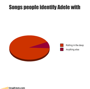 Songs people identify Adele with