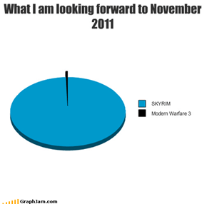 What I am looking forward to November 2011