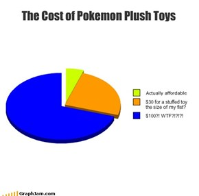 The Cost of Pokemon Plush Toys