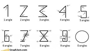 Angles = Numbers