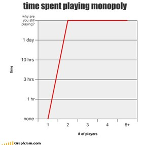 time spent playing monopoly