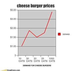 cheese burger prices
