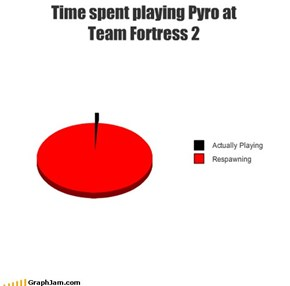 Time spent playing Pyro atTeam Fortress 2
