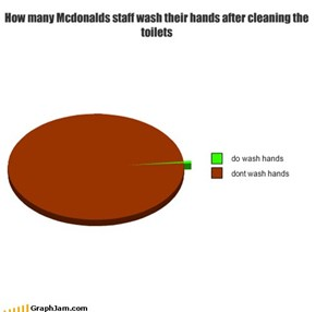 How many Mcdonalds staff wash their hands after cleaning the toilets
