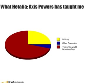 What Hetalia: Axis Powers has taught me