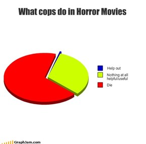 What cops do in Horror Movies