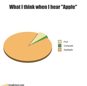 "What I think when I hear ""Apple"""