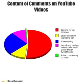 Content of Comments on YouTube Videos