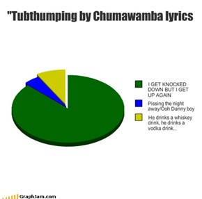 """Tubthumping by Chumawamba lyrics"