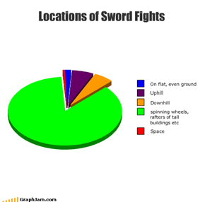 Locations of Sword Fights