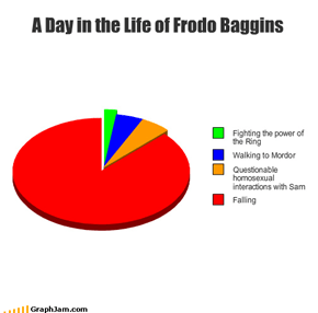 Frodo Leads an Interesting Life