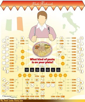 Midday Snack: I MUST KNOW THE IDENTITY OF MY PASTA