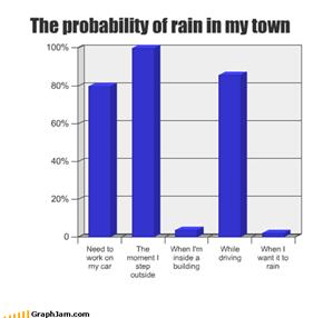Get an Umbrella-ella-ella-eh-eh