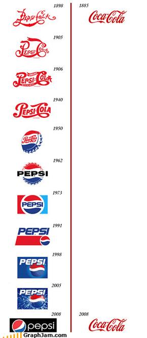 Coke > Pepsi?