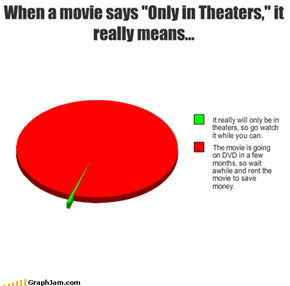 Redbox > Move Theaters