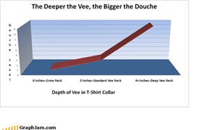 The Deeper the Vee, the bigger the Douche