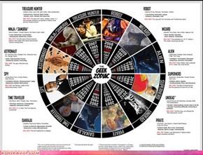 The Geek Zodiac