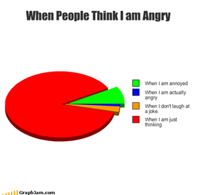 When People Think I am Angry