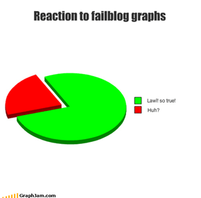 Reaction to failblog graphs
