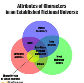 Attributes of Characters in an Established Fictional Universe
