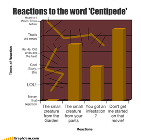 Reactions to the word 'Centipede'