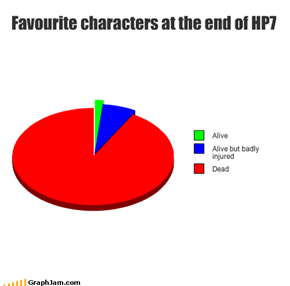 Favourite characters at the end of HP7