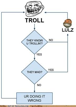 Trolling Is an Chart