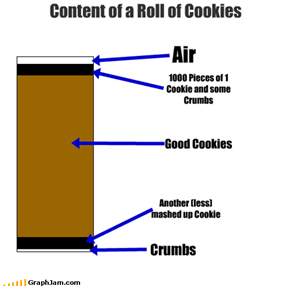 Content of a Roll of Cookies