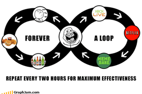 Forever A Loop : How to waste a weekend