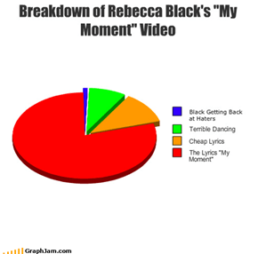 "Breakdown of Rebecca Black's ""My Moment"" Video"