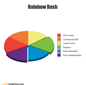 Who Exactly Is Rainbow Dash?