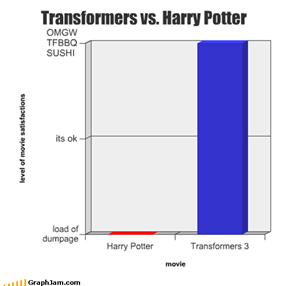 Transformers vs. Harry Potter