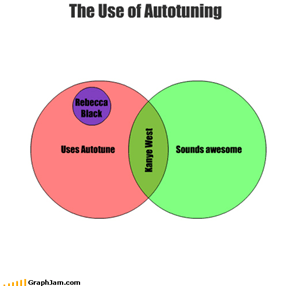 The Use of Autotuning
