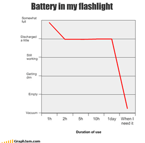 Battery in my flashlight