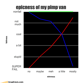 epicness of my pimp van