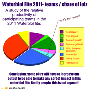 Waterblol Fite 2011- teams / share of lolz