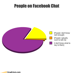 People on Facebook Chat
